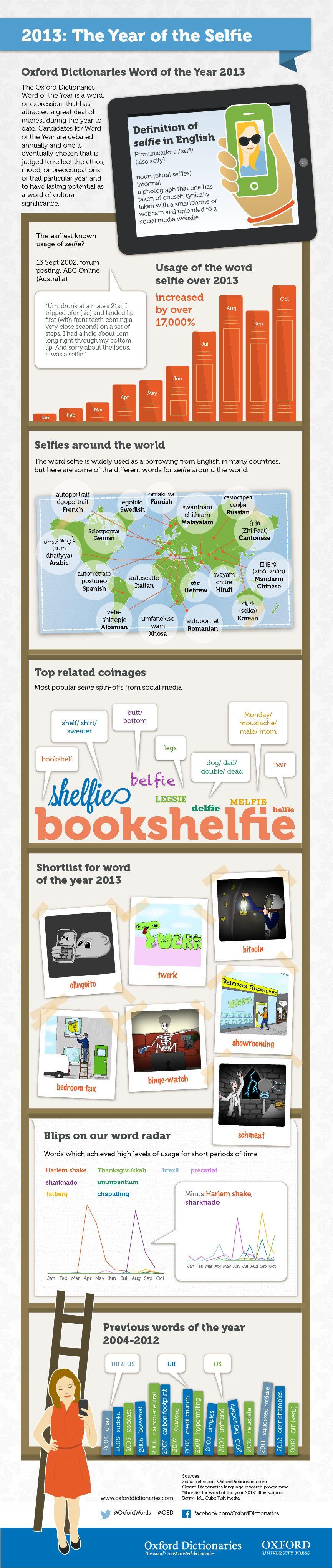 Selfie: Oxford Dictionaries Word of the Year 2013