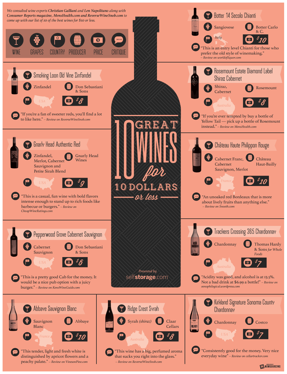 10 Great Wines for $10 or Less by SelfStorage.com