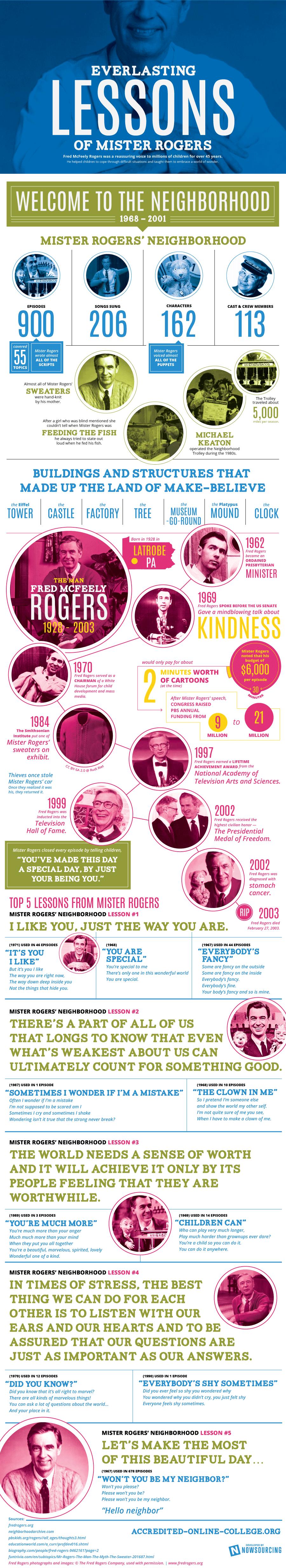 Everlasting Lessons of Mister Rogers
