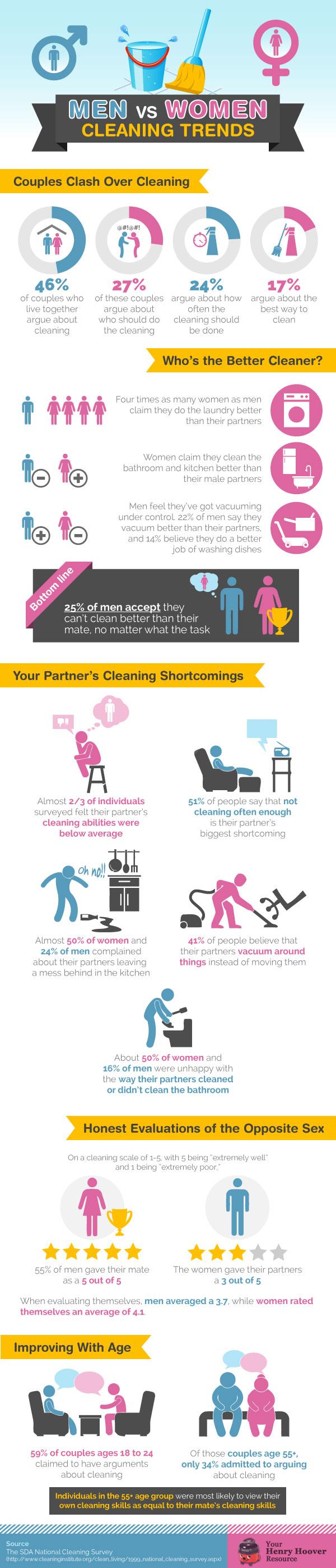 Men vs Women Cleaning Trends