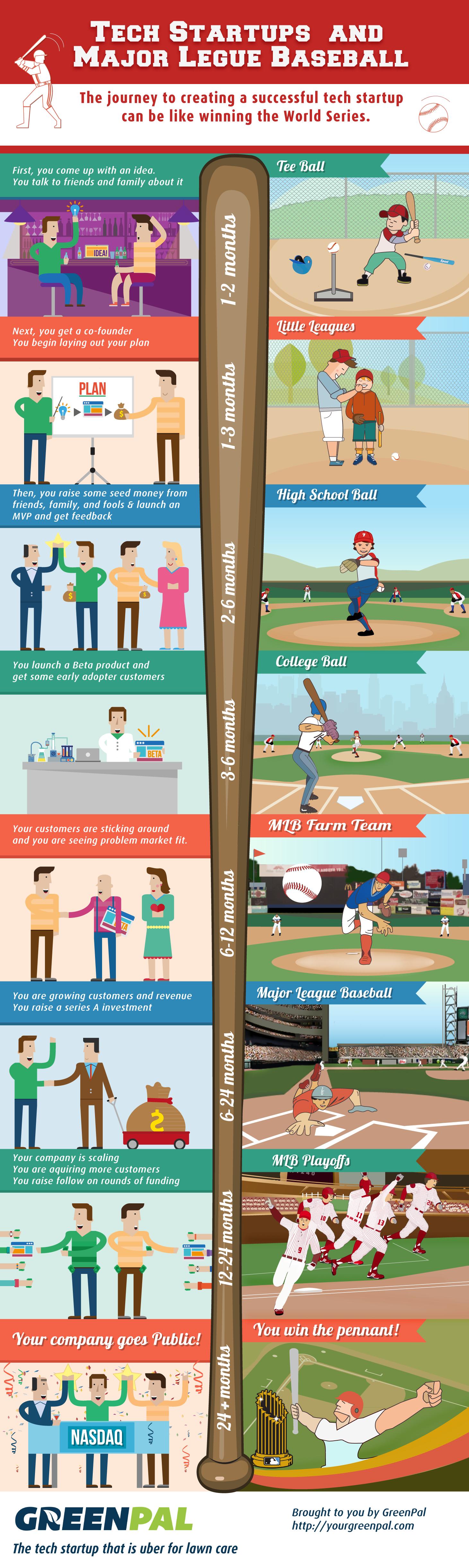 Tech Startups and Major League Baseball
