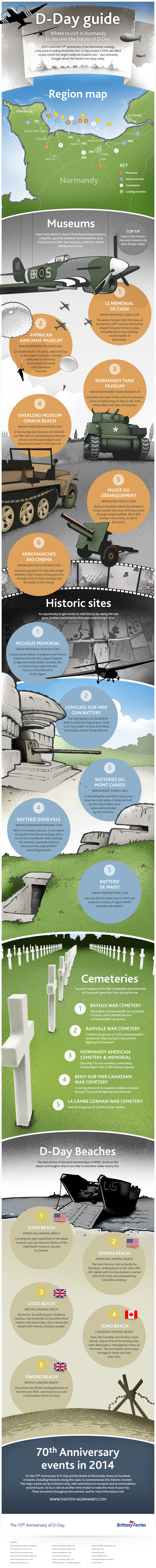 Where to Visit in Normandy to Discover the History of D-Day