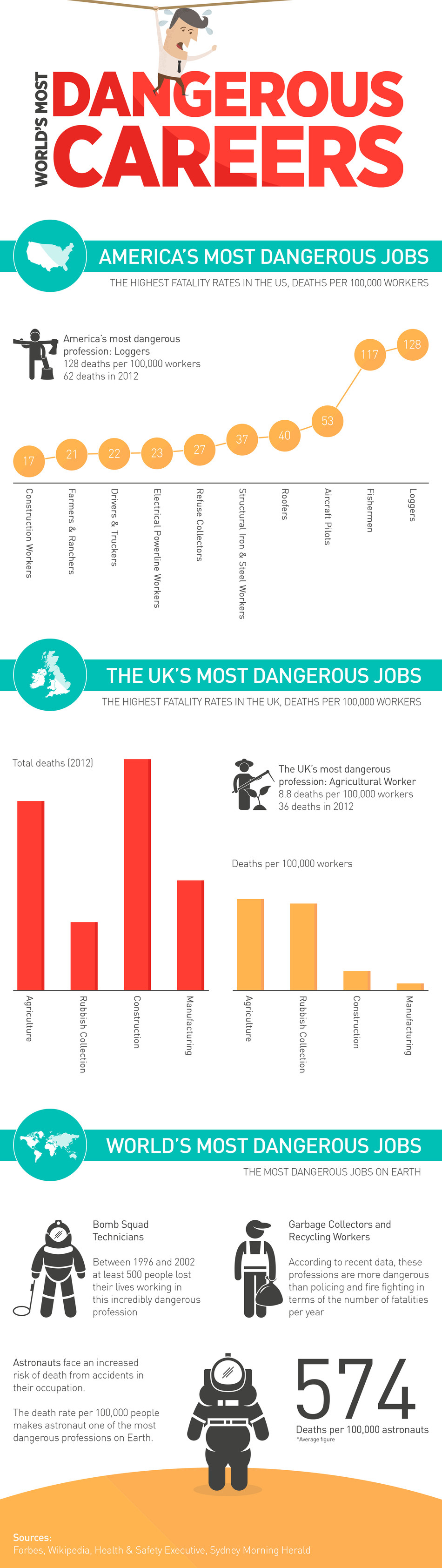 The World's Most Dangerous Careers