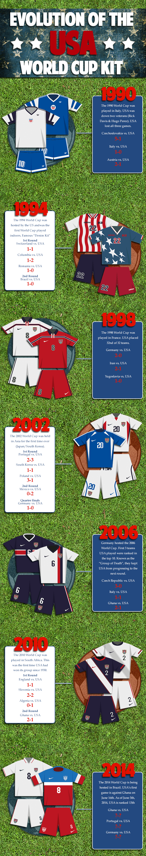 Evolution of the USA World Cup Kit