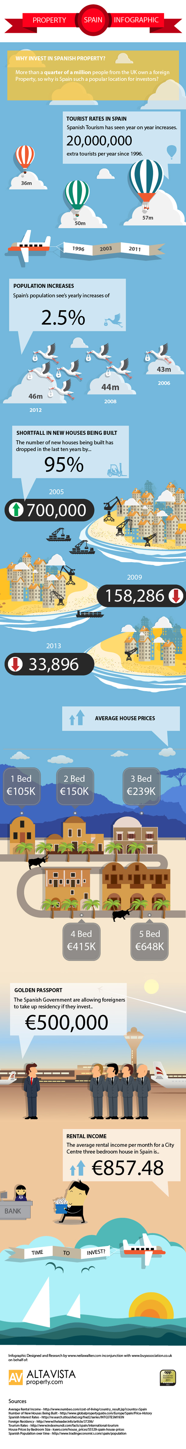Spanish Property Infographic by Altavista Property