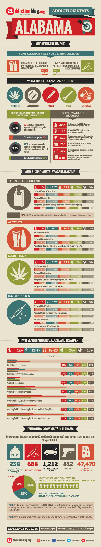Alabama Addiction Stats from AddictionBlog.org