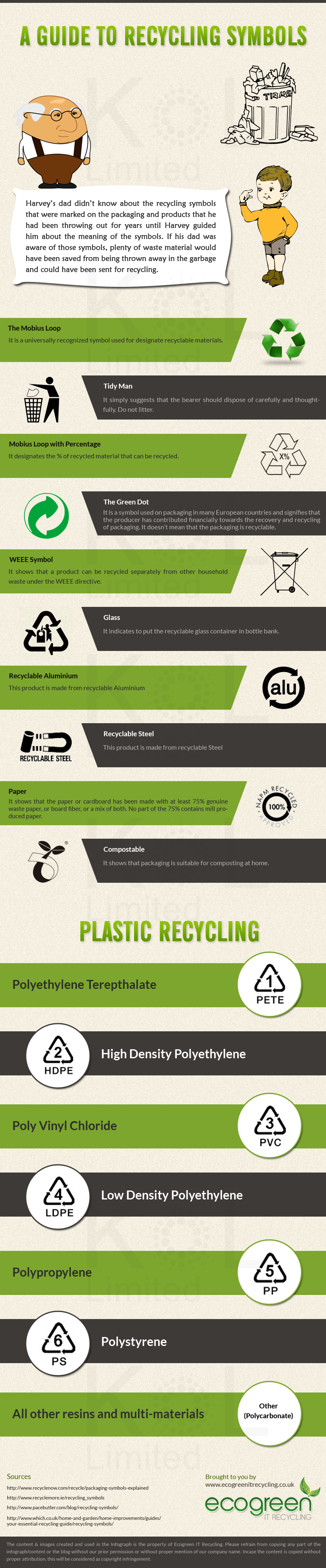 A Guide To Recycling Symbols By Eco Green It Recycling Shit Hot