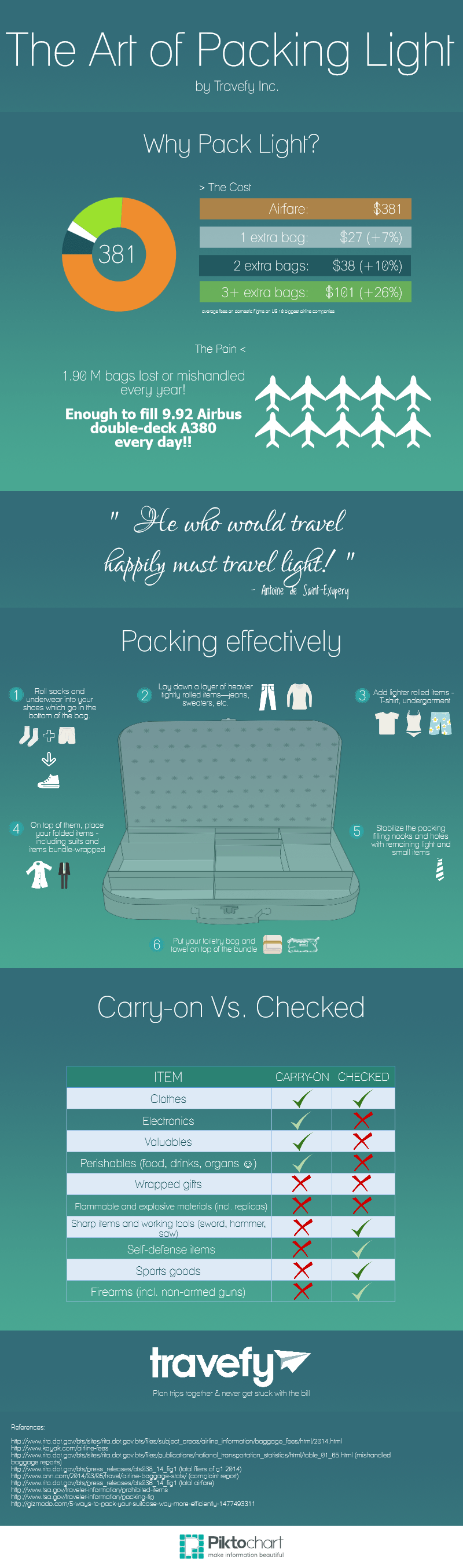 The Art of Packing Light by Travefy