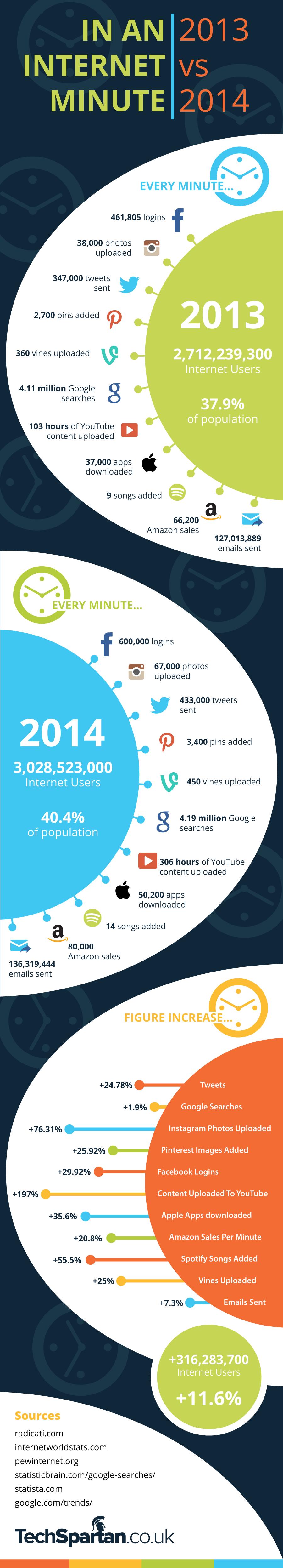 In An Internet Minute – 2013 VS 2014 by TechSpartan.co.uk