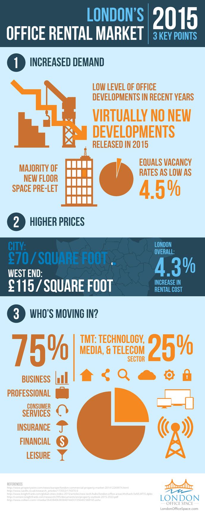 London's Office Rental Market 2015