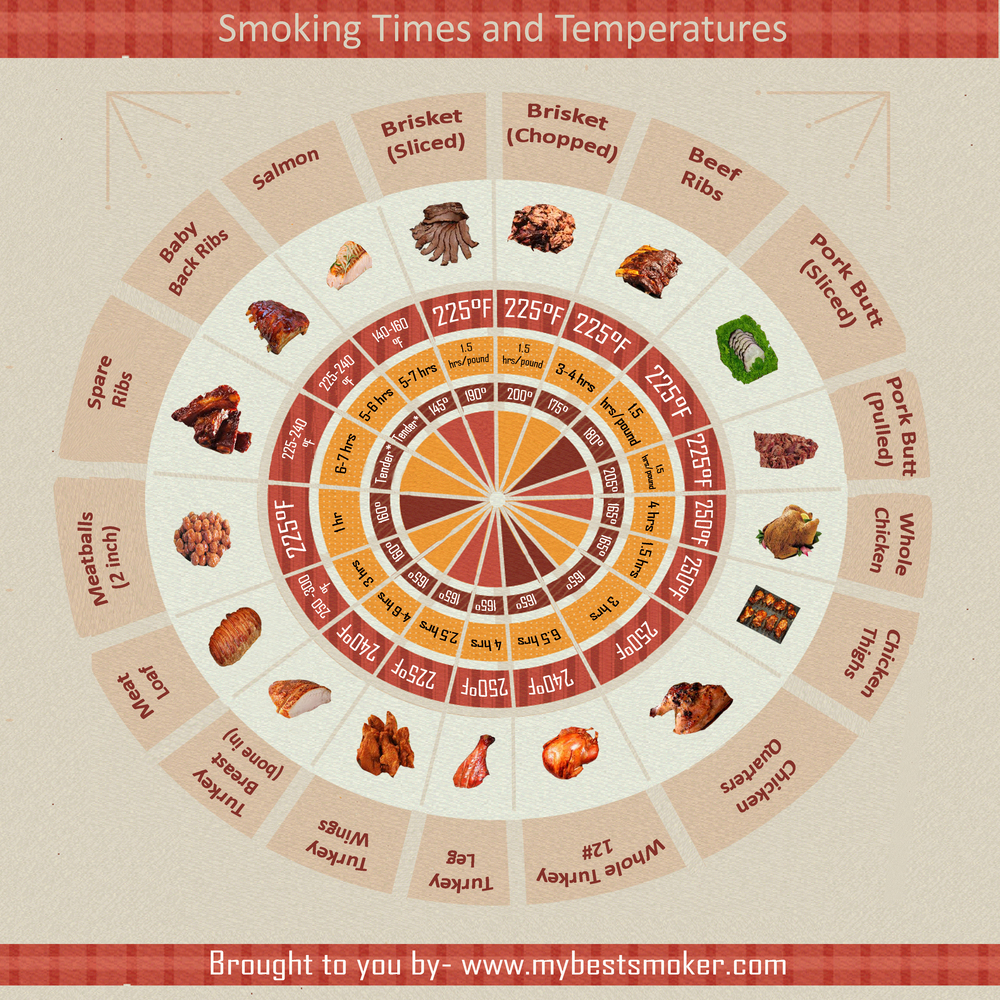 Smoking Times and Temperatures by MyBestSmoker.com