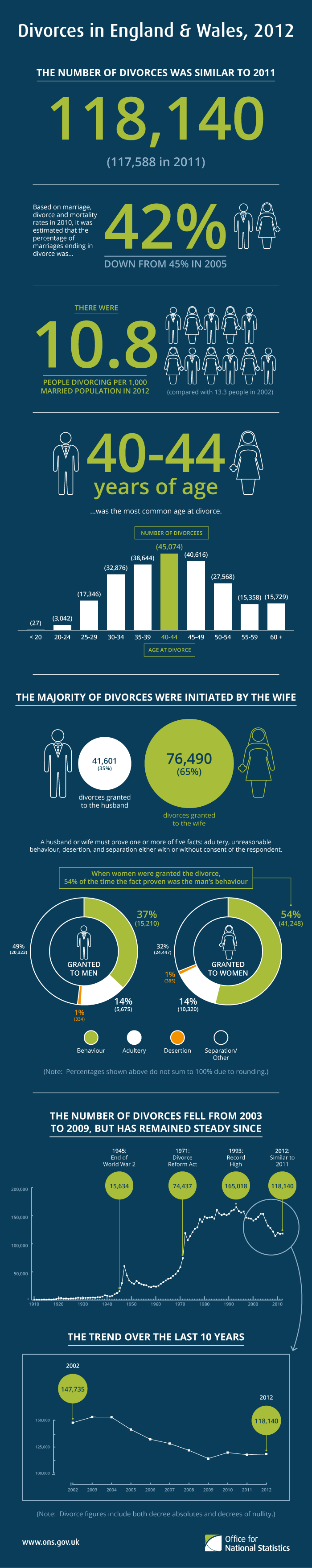 Divorces in England and Wales 2012