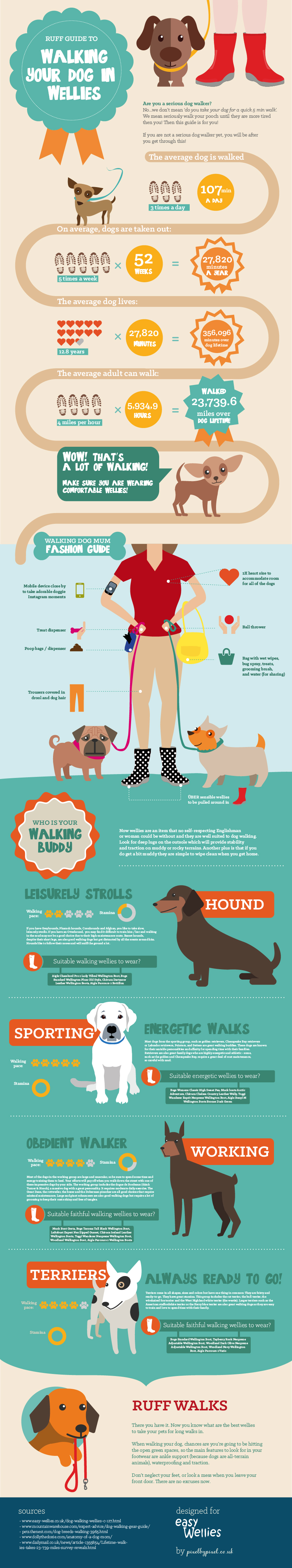 Ruff Guide to Walking Your Dog in Wellies by Easy Wellies