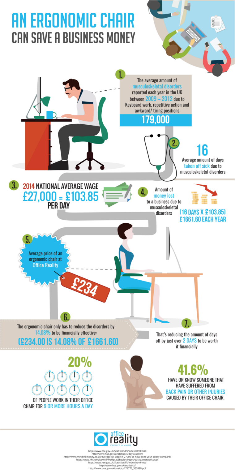 An Ergonomic Chair Can Save a Business Money by Office Reality