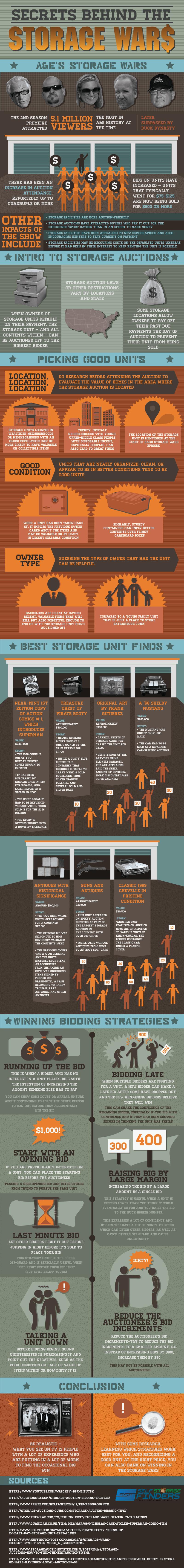 Secrets Behind The Storage Wars by Self Storage Finders