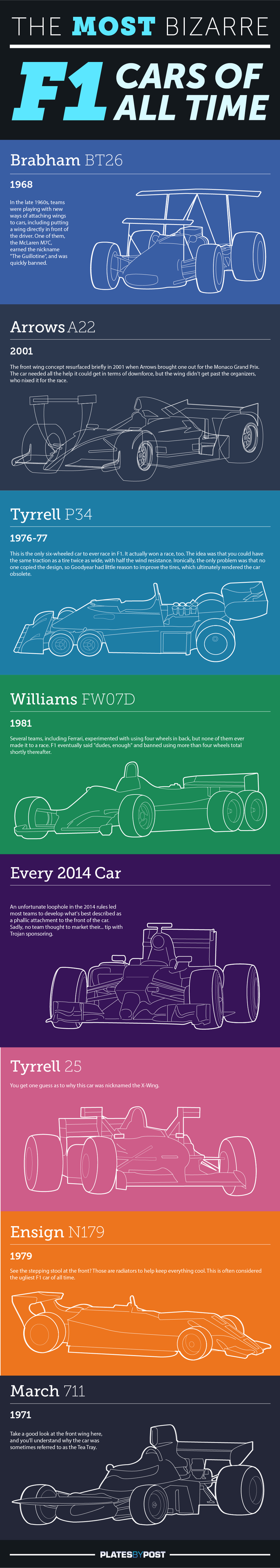 The Most Bizarre F1 Cars Of All Time by Platesbypost