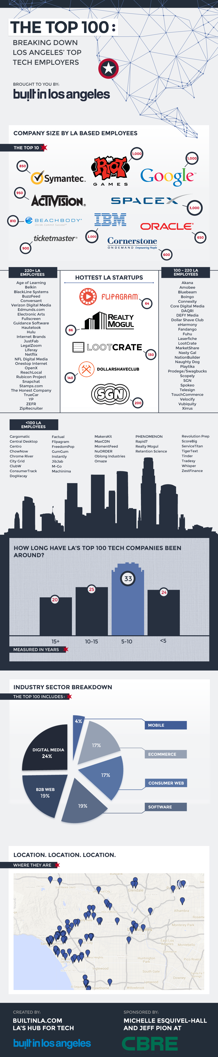 The Top 100: Breaking Down Los Angeles' Top Tech Employers