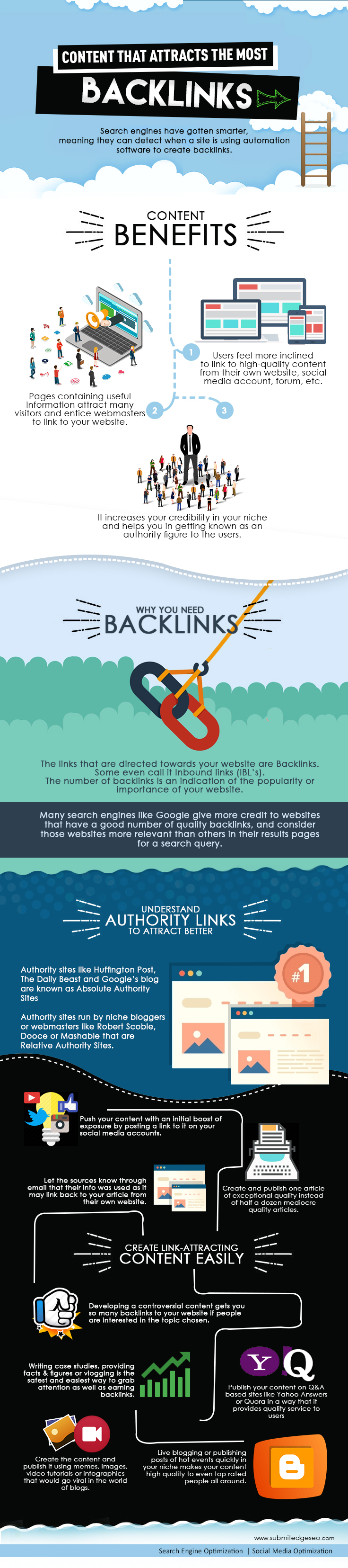 Content That Attracts The Most Backlinks by SubmitedgeSEO