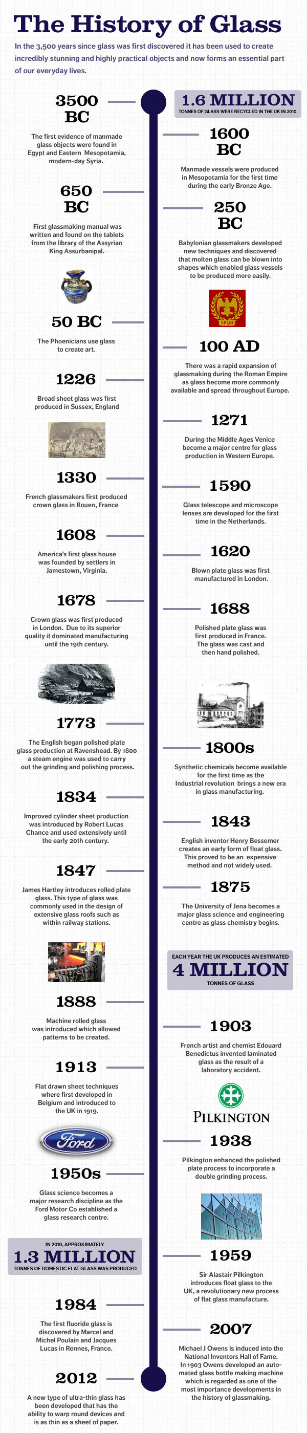 The History of Glass by Kingfisher Windows