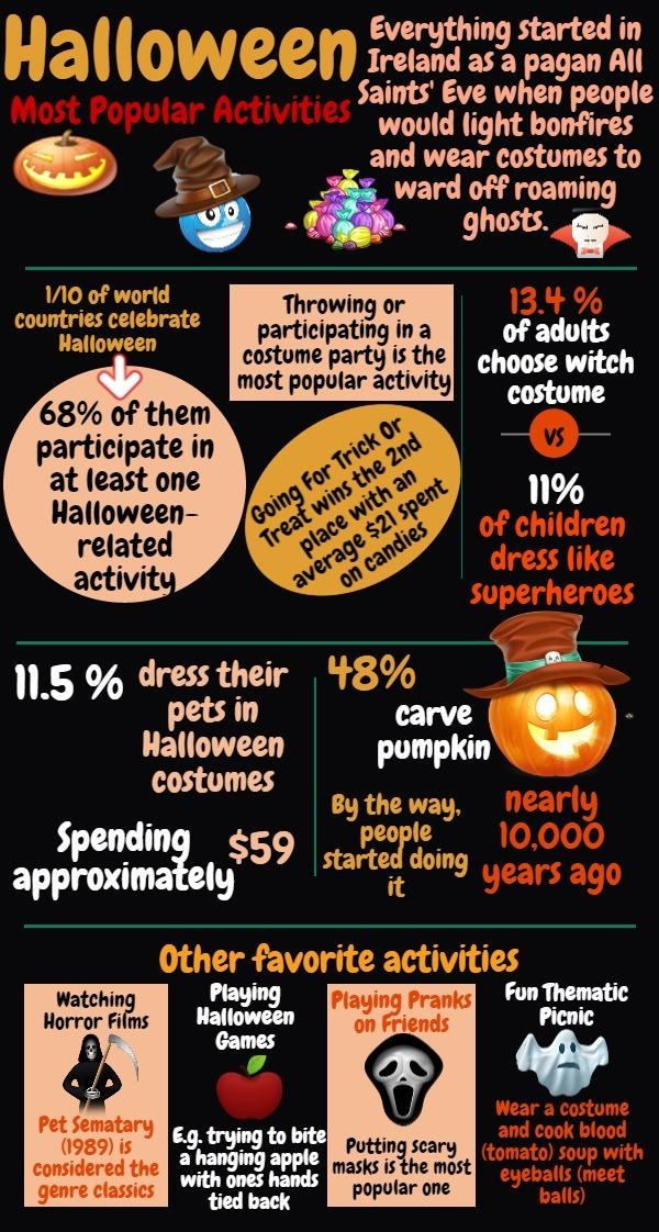 Halloween Most Popular Activities by Globelink International