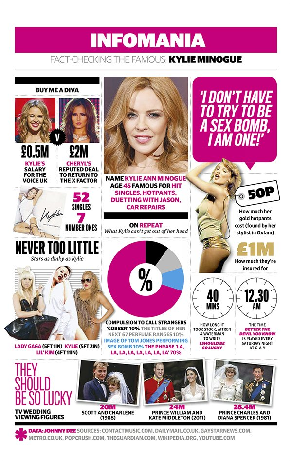 Facts About Kylie Minogue by The Guardian