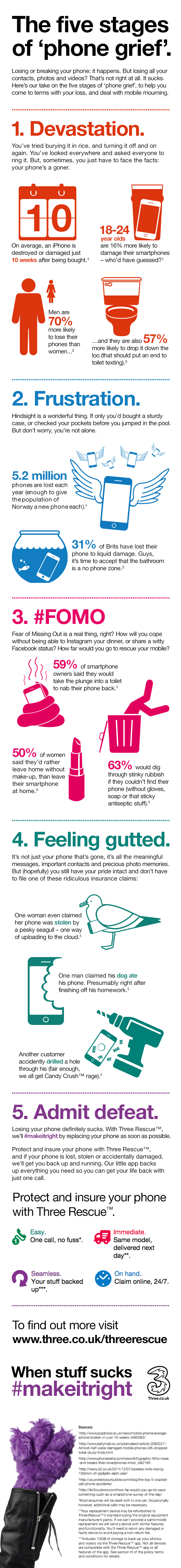 The Five Stages of Phone Grief infographic by Three.co.uk
