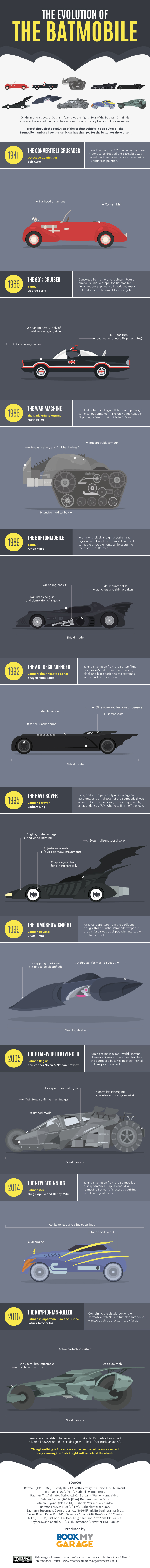 The Evolution of the Batmobile by BookMyGarage.com