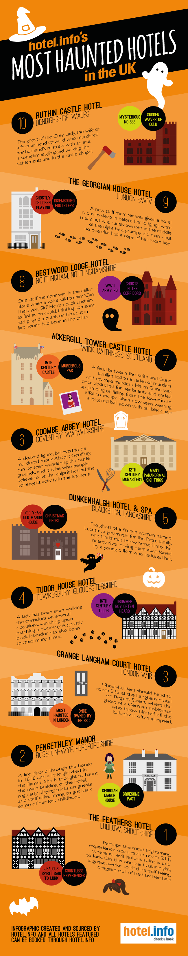 Most Haunted Hotels in the UK by Hotel.info