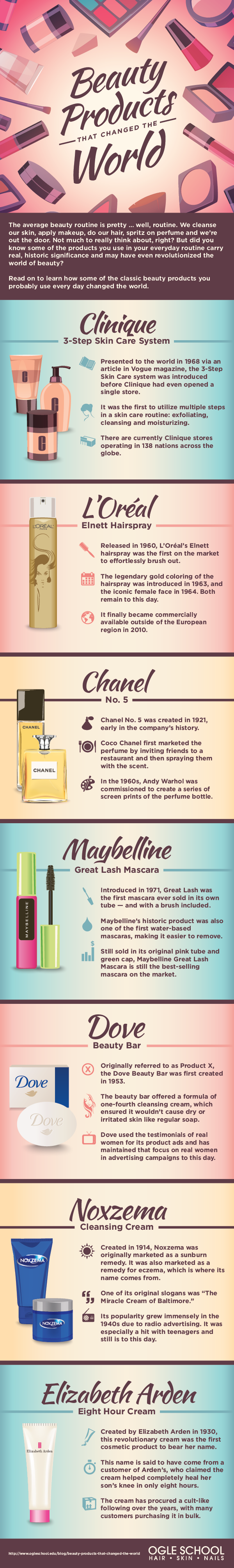 Beauty Products That Changed the World by Ogle School