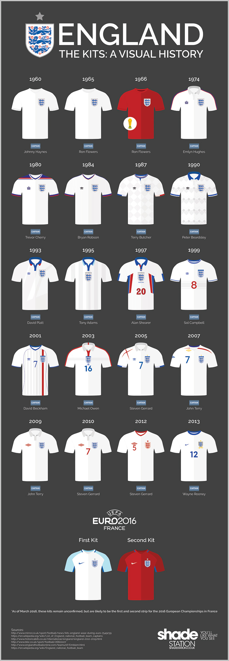 A Visual History of the England Kit