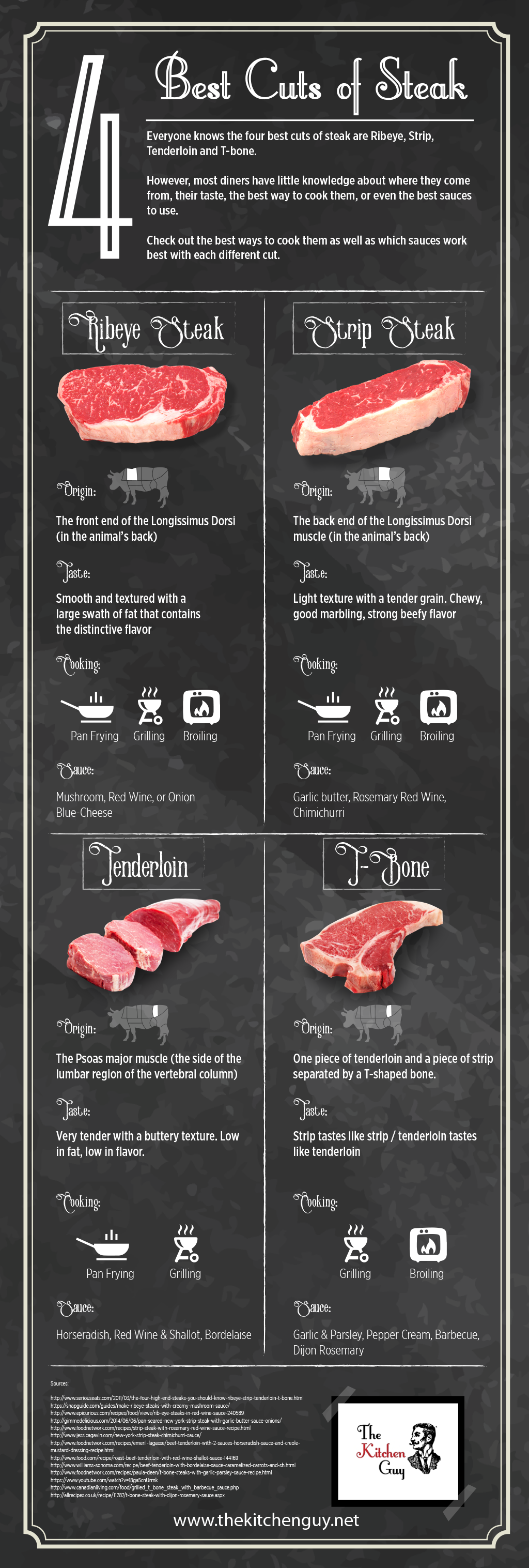 4 Best Cuts of Steak by The Kitchen Guy