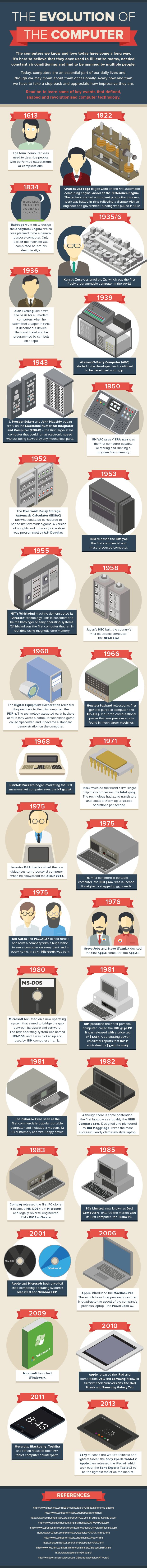 The Evolution of the Computer by ebuyer.com