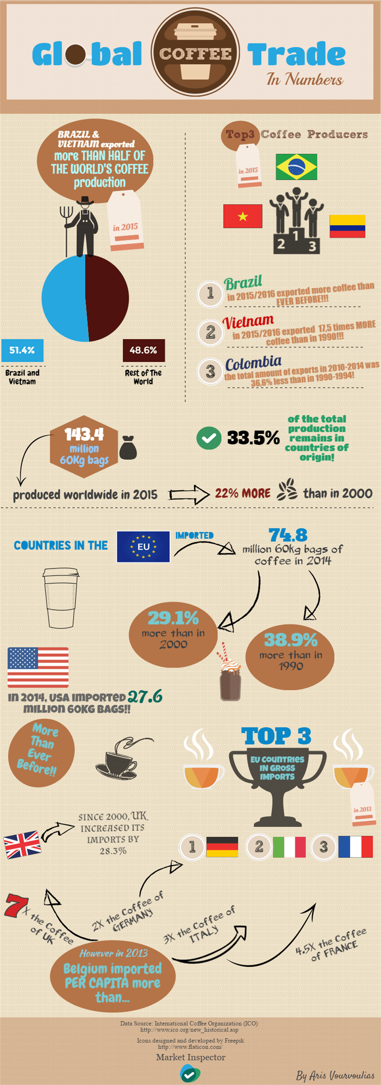 The Global Coffee Trade in Numbers by Market Inspector