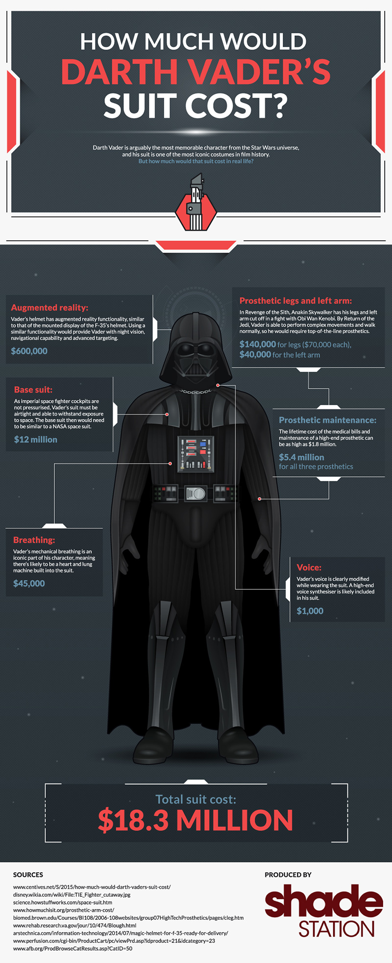 Darth Vader's Suit