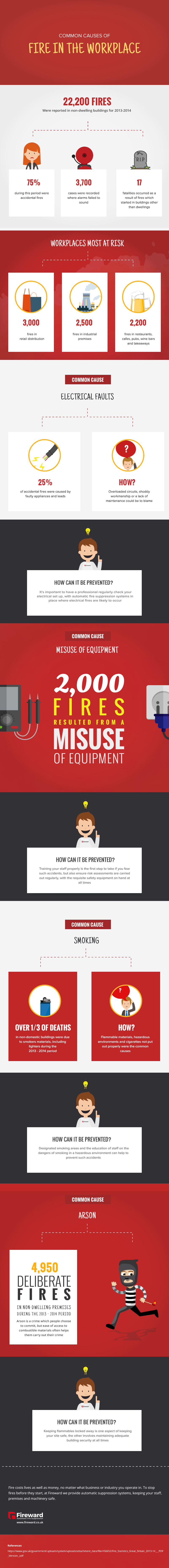 Common Causes of Fire in the Workplace by Fireward