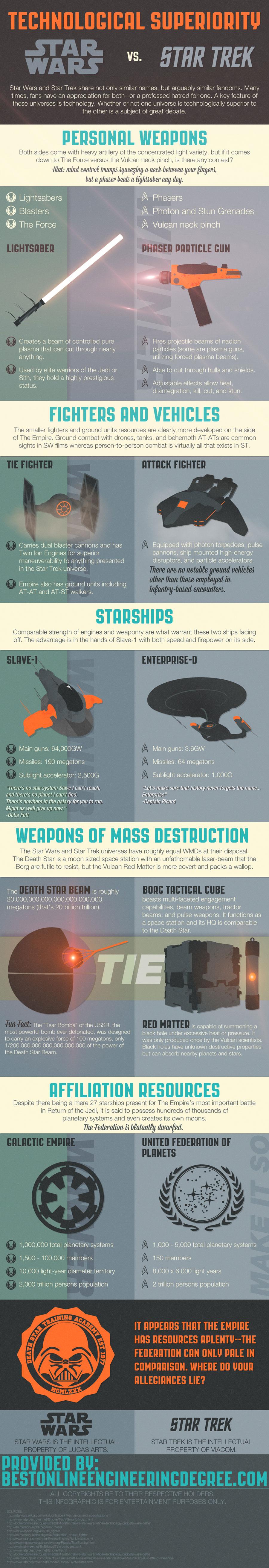 Technological Superiority: Star Wars Vs Star Trek