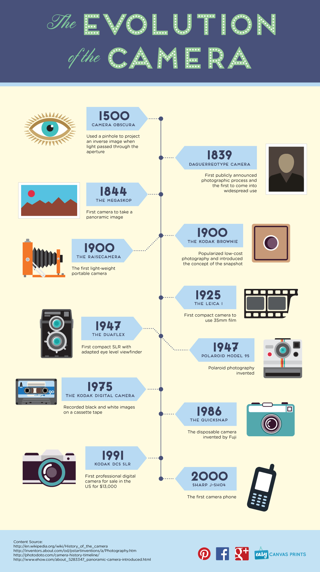The Evolution of the Camera by Easy Canvas Prints