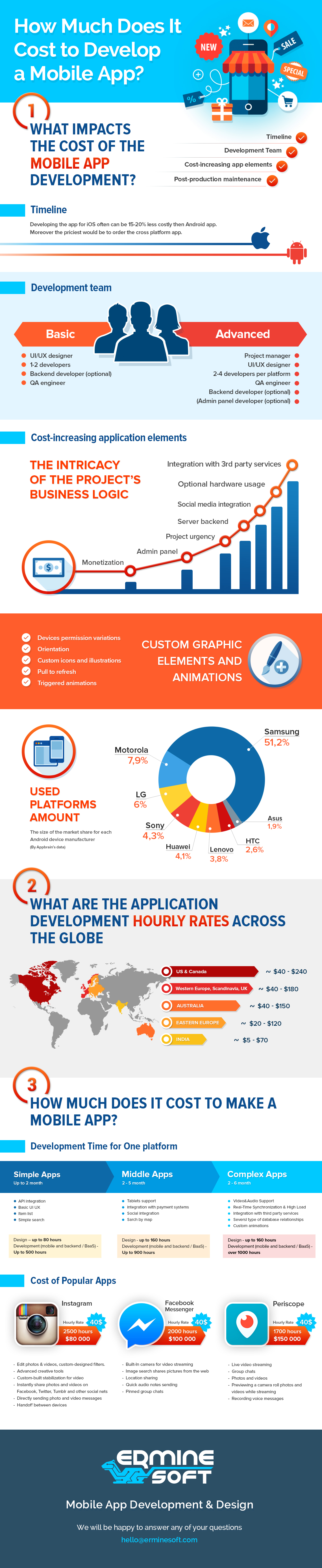 How Much Does It Cost to Develop a Mobile App by Erminesoft