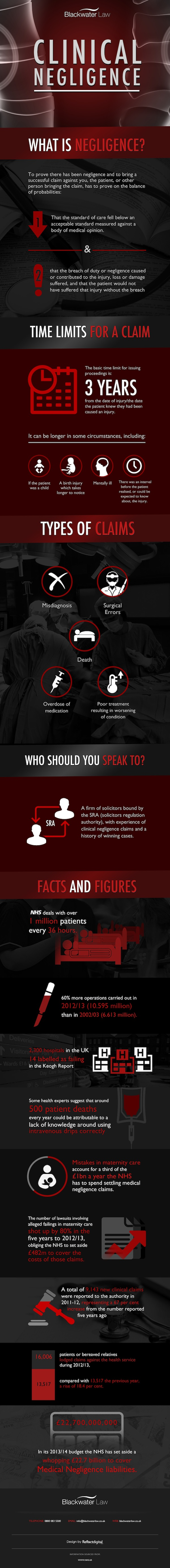 Clinical Negligence Infographic by Backwater Law