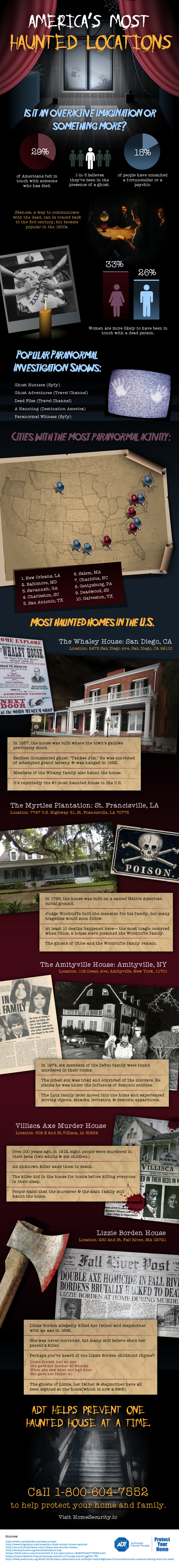 America's Most Haunted Locations by HomeSecurity.io