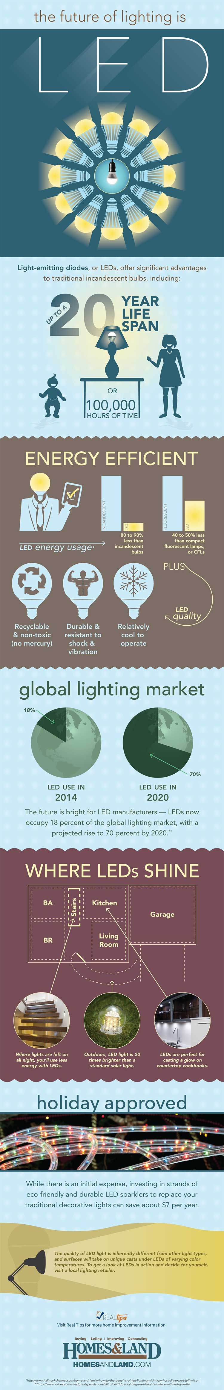 The Future of Lighting is LED by Homes & Land