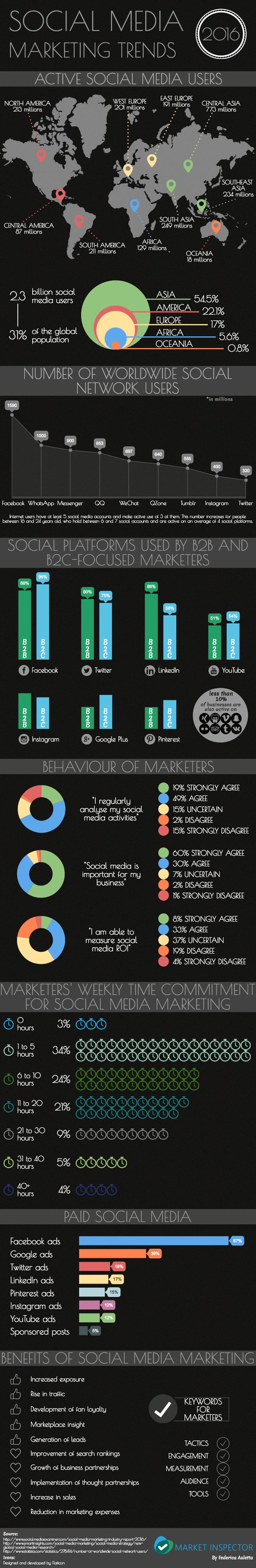 Social Media Marketing Trends 2016 by Market Inspector