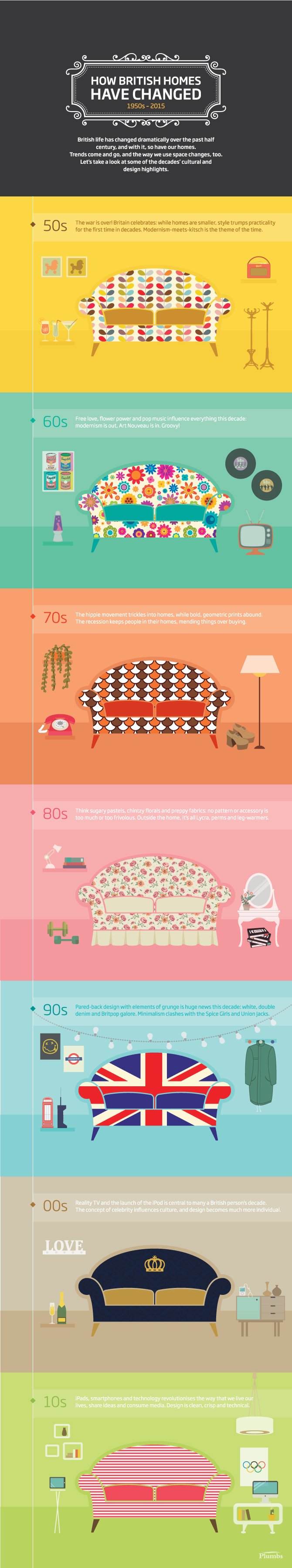 How British Homes Have Changed 1950s - 2015 by Plumbs