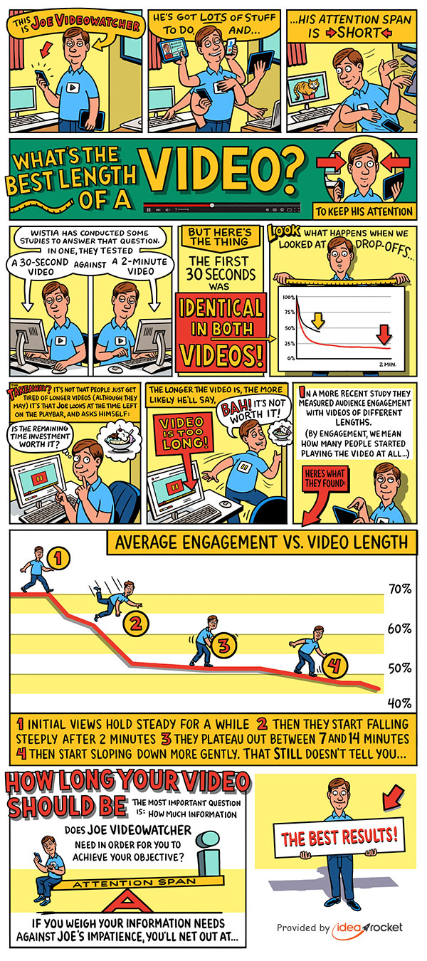 What's the Best Length for a Video? by IdeaRocket