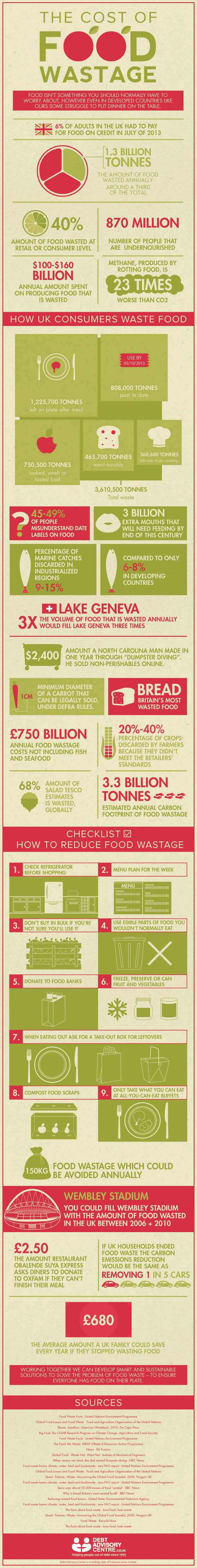 The Cost of Food Wastage by Debt Advisory Centre