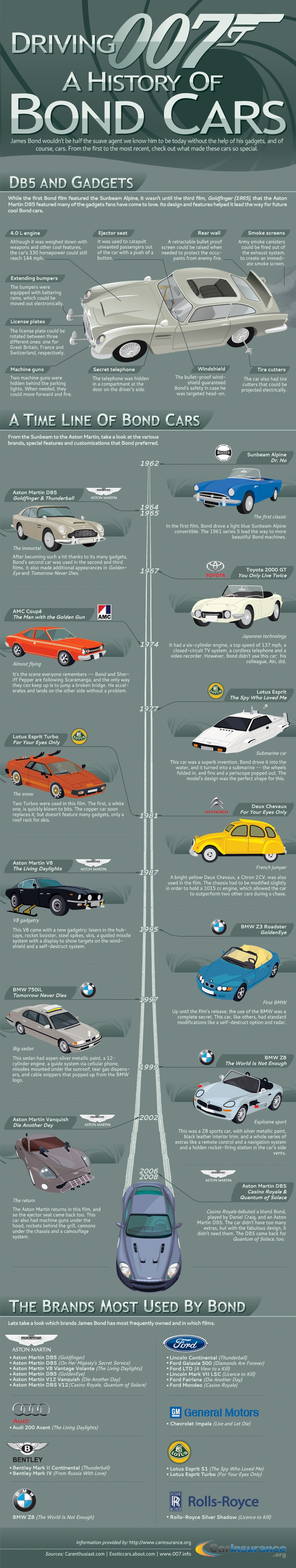 Driving 007: A History of Bond Cars by CarInsurance.org
