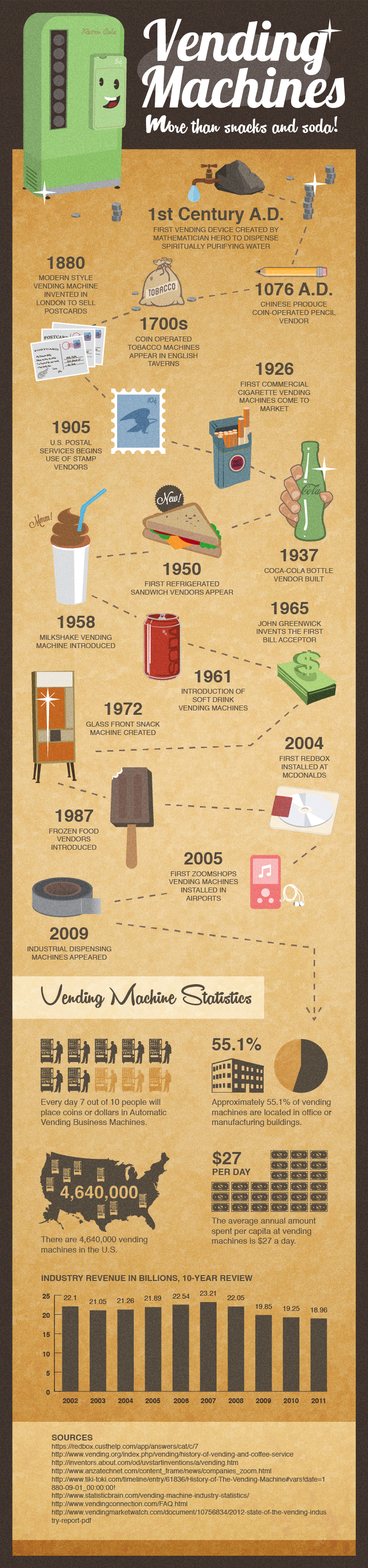 The History of Vending Machines by The Manufacturer