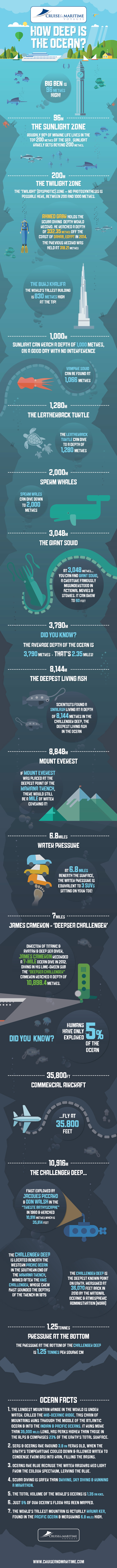 How Deep is the Ocean by Cruise & Maritime Voyages