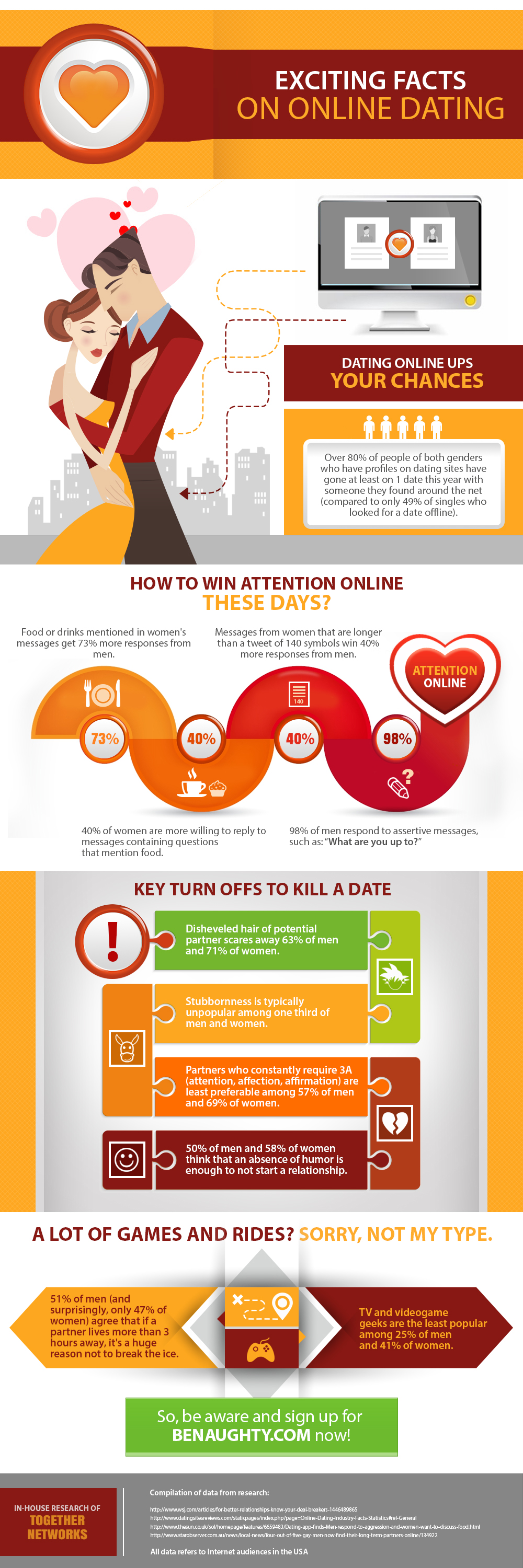 Exciting Facts on Online Dating by Benaughty