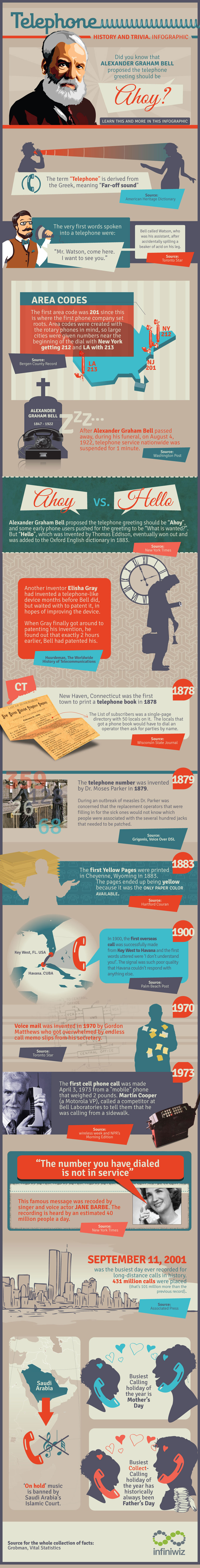 Telephone History and Trivia by Infiniwiz